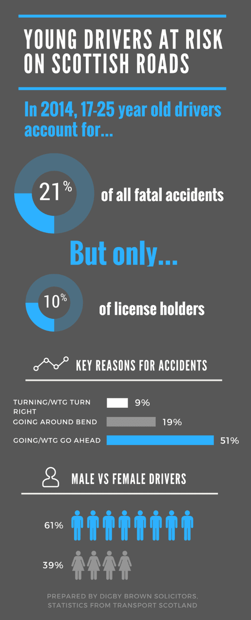 Young Drivers at Risk on Scottish Road Infographic 2016